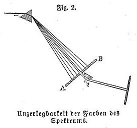 Meyers - Farbenzerstreuung (Fig. 2: Unzerlegbarkeit der Farben des Spektrums)