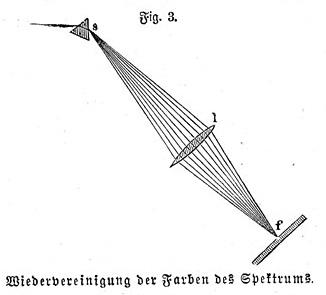 Meyers - Farbenzerstreuung (Fig. 3. Wiedervereinigung der Farben des Spektrums)