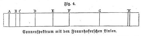 Meyers - Farbenzerstreung (Fig. 4. Sonnenspektrum mit den Fraunhoferschen Linien)